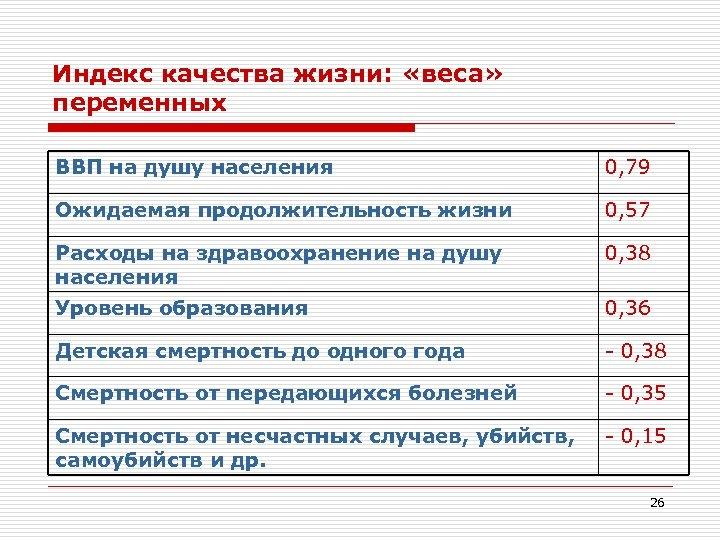 Индекс качества жизни: «веса» переменных ВВП на душу населения 0, 79 Ожидаемая продолжительность жизни