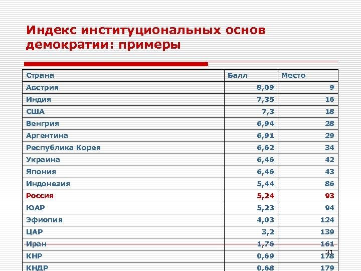 Индекс институциональных основ демократии: примеры Страна Балл Место Австрия 8, 09 9 Индия 7,