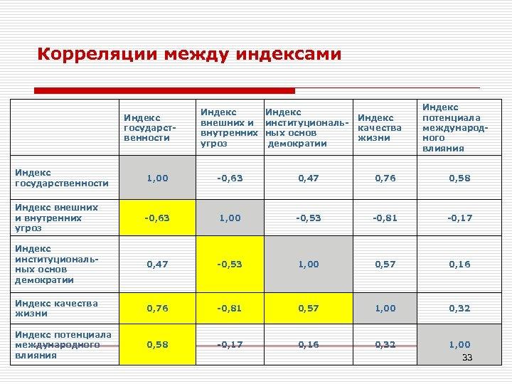 Корреляции между индексами Индекс государственности Индекс внешних и институциональвнутренних ных основ демократии угроз Индекс
