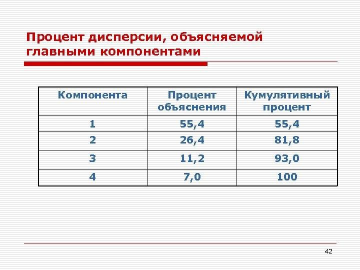 Процент дисперсии, объясняемой главными компонентами Компонента Процент объяснения Кумулятивный процент 1 55, 4 2