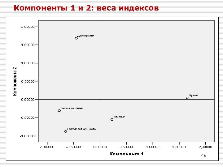 Компоненты 1 и 2: веса индексов 45