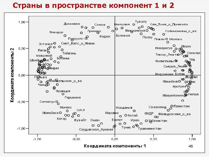 Страны в пространстве компонент 1 и 2 46 46