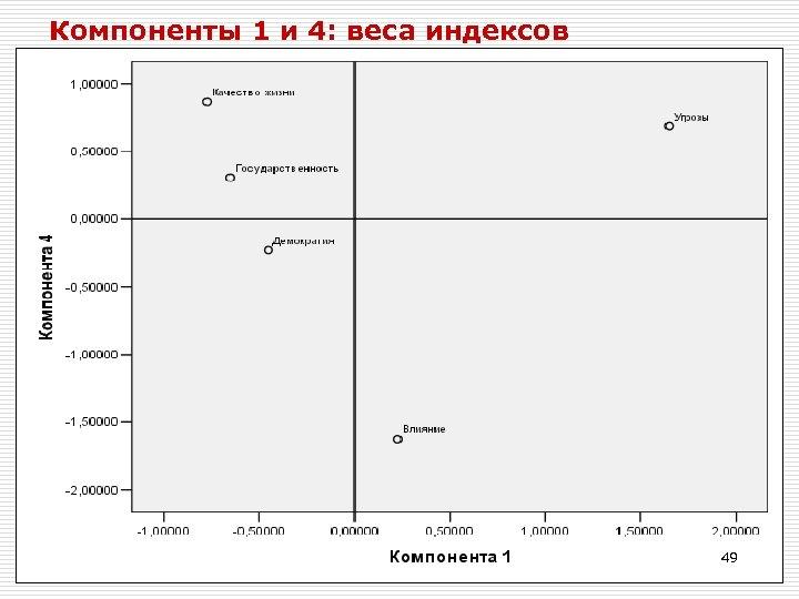 Компоненты 1 и 4: веса индексов 49
