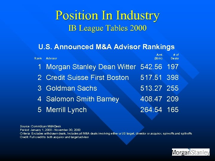 Position In Industry IB League Tables 2000 U. S. Announced M&A Advisor Rankings Rank