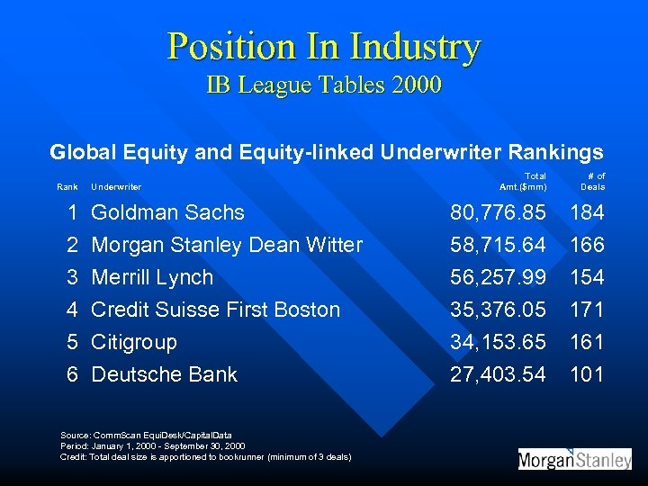 Position In Industry IB League Tables 2000 Global Equity and Equity-linked Underwriter Rankings Rank