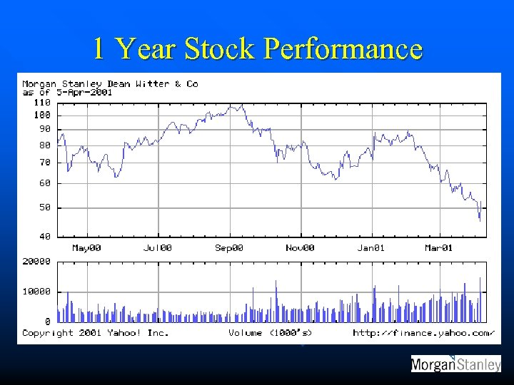 1 Year Stock Performance