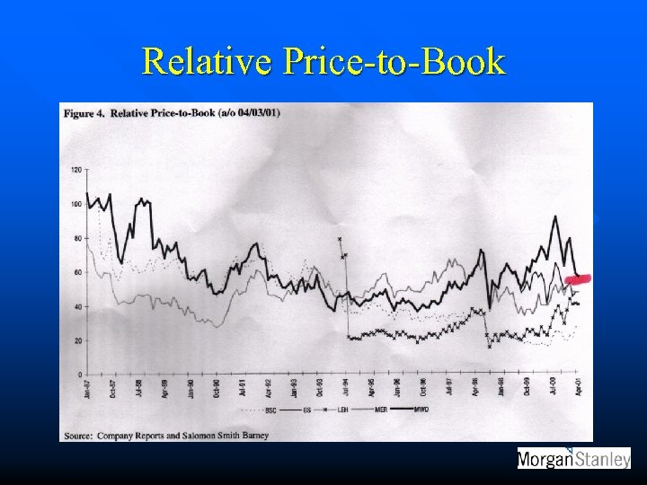 Relative Price-to-Book