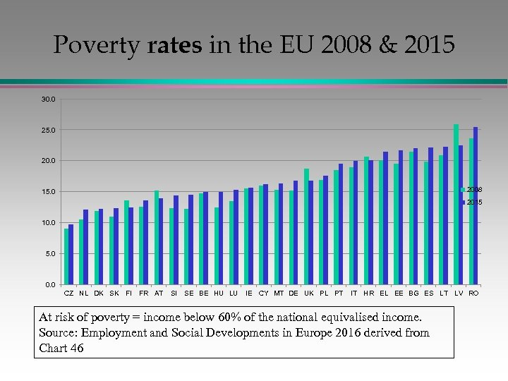 Poverty rates in the EU 2008 & 2015 30. 0 25. 0 2008 15.