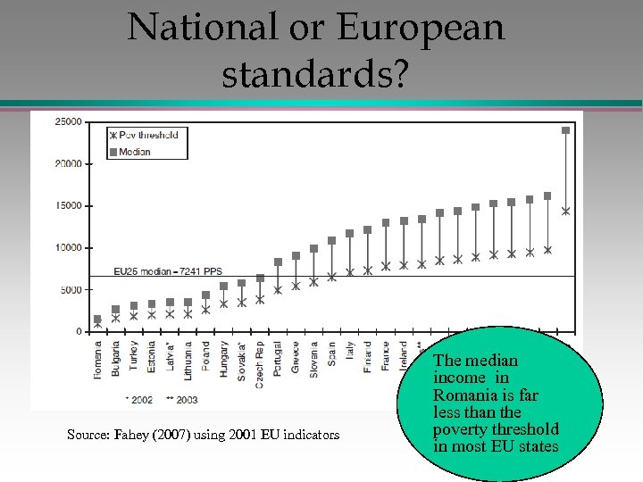 National or European standards? Source: Fahey (2007) using 2001 EU indicators The median income