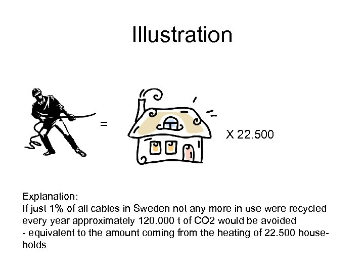 Illustration = X 22. 500 Explanation: If just 1% of all cables in Sweden