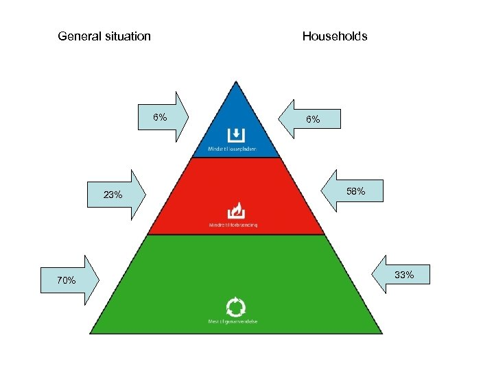 General situation Households 6% 23% 70% 6% 58% 33%