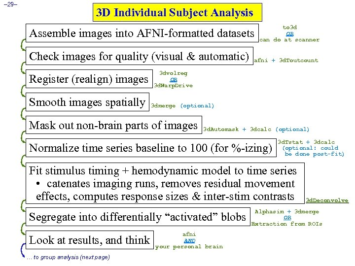 – 29– 3 D Individual Subject Analysis Assemble images into AFNI-formatted datasets Check images