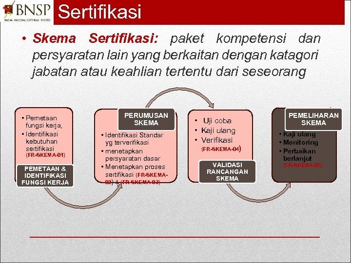 Sertifikasi • Skema Sertifikasi: paket kompetensi dan persyaratan lain yang berkaitan dengan katagori jabatan