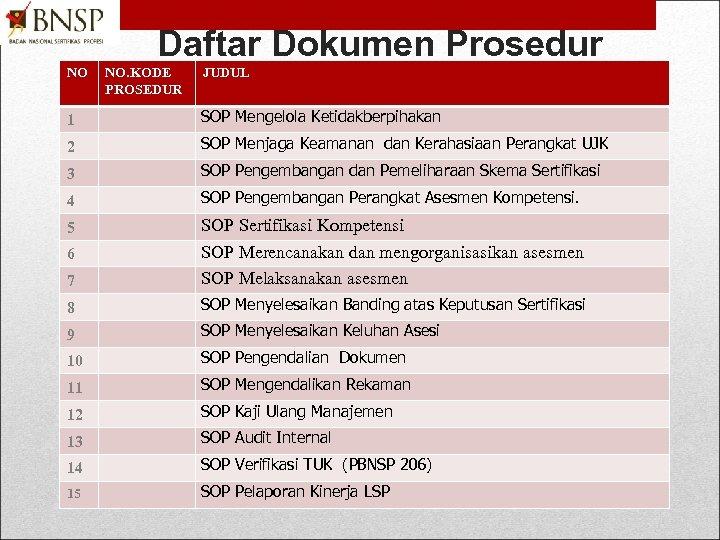 Daftar Dokumen Prosedur NO NO. KODE PROSEDUR JUDUL 1 SOP Mengelola Ketidakberpihakan 2 SOP