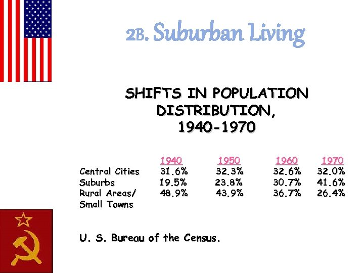 2 B. Suburban Living SHIFTS IN POPULATION DISTRIBUTION, 1940 -1970 Central Cities Suburbs Rural