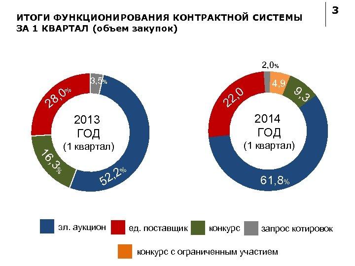 ИТОГИ ФУНКЦИОНИРОВАНИЯ КОНТРАКТНОЙ СИСТЕМЫ ЗА 1 КВАРТАЛ (объем закупок) 3 2, 0% 3, 5%