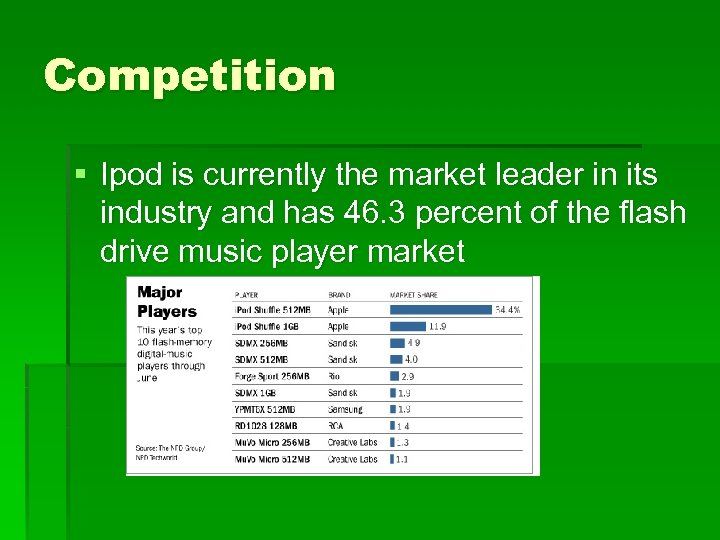 Competition § Ipod is currently the market leader in its industry and has 46.