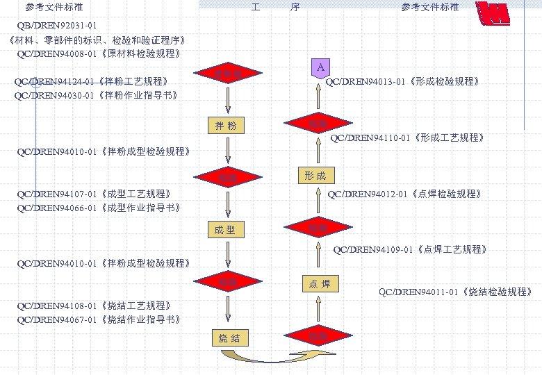 参考文件标准 序 参考文件标准 QB/DREN 92031 -01 《材料、零部件的标识、检验和验证程序》 QC/DREN 94008 -01《原材料检验规程》 A 进料检 QC/DREN