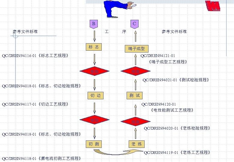 B C 参考文件标准 序 参考文件标准 标 志 端子成型 QC/DREN 94116 -01《标志 艺规程》 QC/DREN 94121