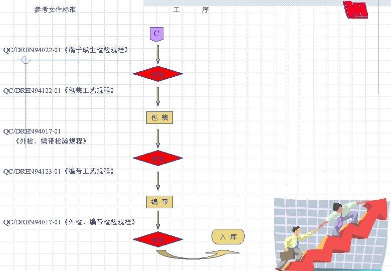 参考文件标准 序 C QC/DREN 94022 -01《端子成型检验规程》 检验 QC/DREN 94122 -01《包装 艺规程》 包 装