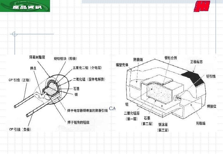 二、产品图解 1、产品剖面图 CA 42固体电解质钽电容器 CA 45固体电解质钽电容器
