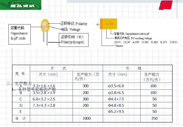 2、产品标识 片 式 壳 号 尺寸(mm) 三、生产能力 A 3. 2× 1. 6 1、各种型号规格的产能