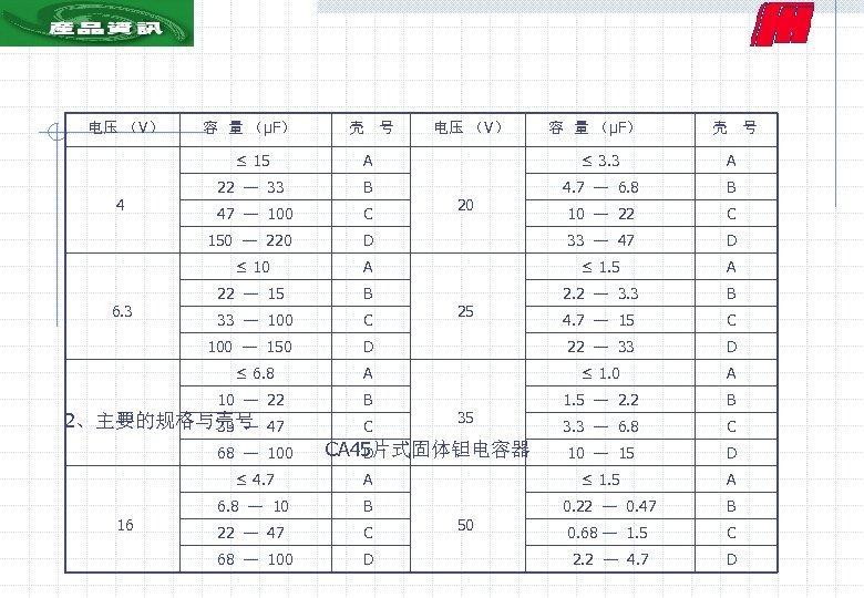 电压 (V) 容 量 (μF) 壳 号 ≤ 15 A ≤ 3. 3