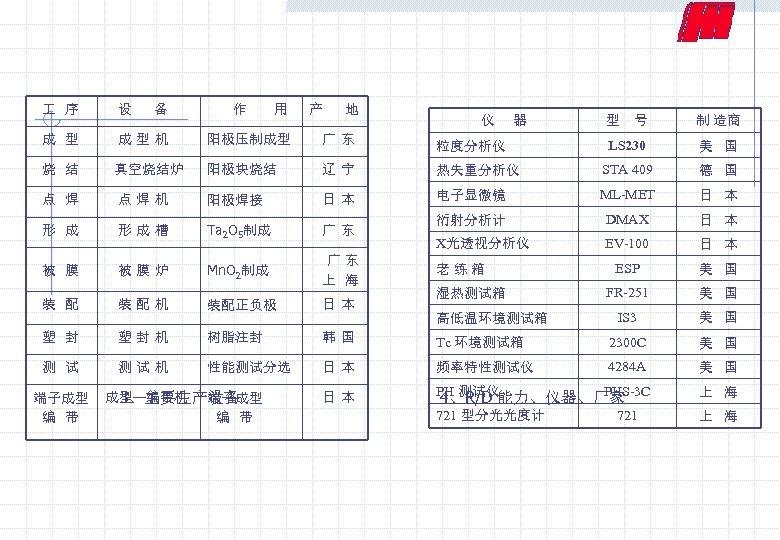 序 设 备 作 用 产 地 成 型 机 阳极压制成型 广 东