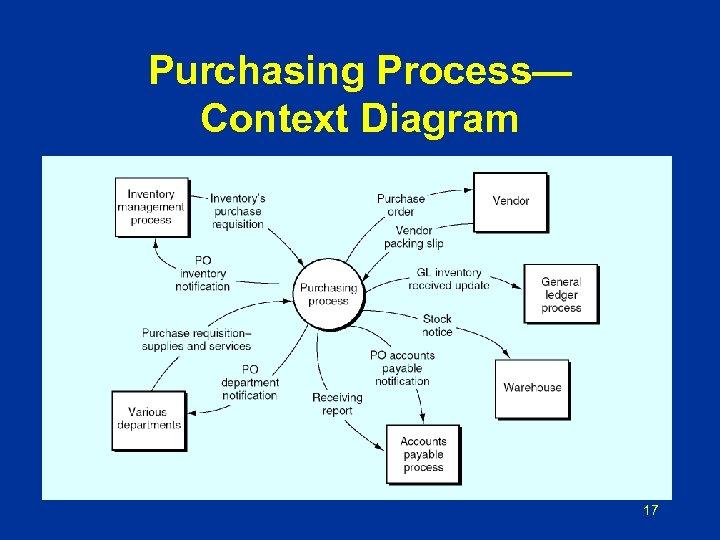 Purchasing Process— Context Diagram 17