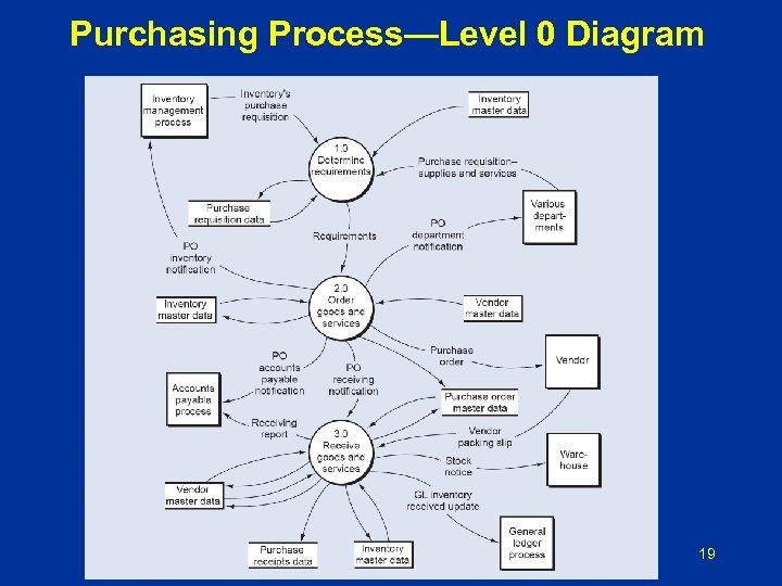 Purchasing Process—Level 0 Diagram 19