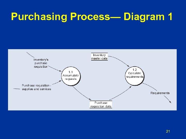 Purchasing Process— Diagram 1 21
