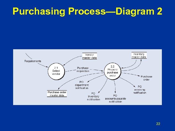 Purchasing Process—Diagram 2 22