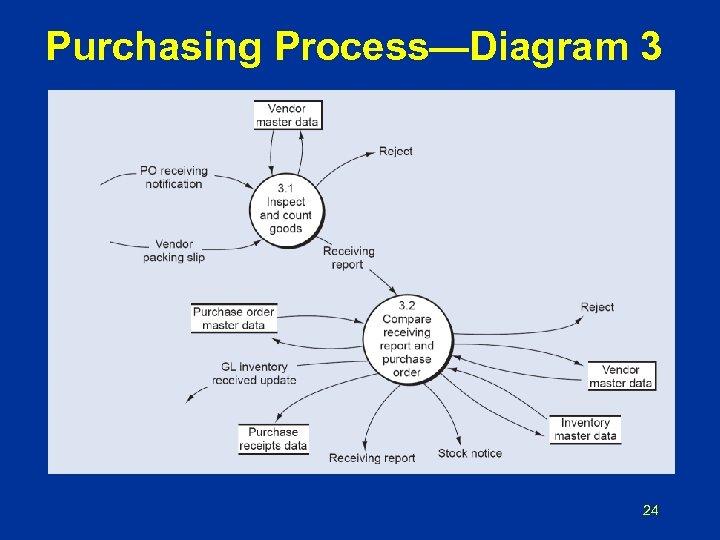 Purchasing Process—Diagram 3 24