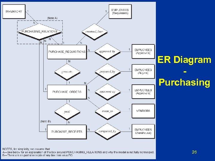 ER Diagram Purchasing 26