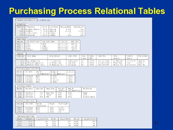 Purchasing Process Relational Tables 27