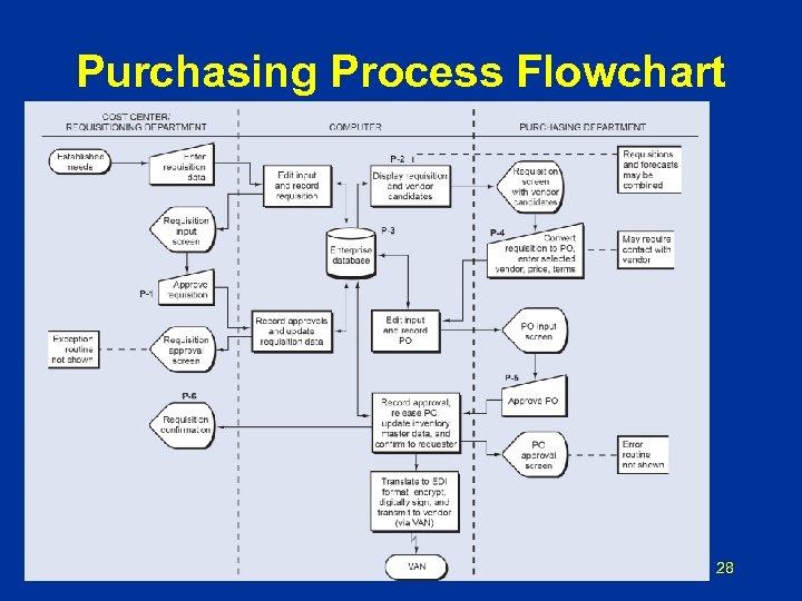 Purchasing Process Flowchart 28