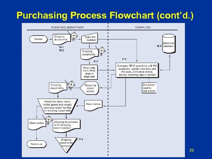 Purchasing Process Flowchart (cont'd. ) 29