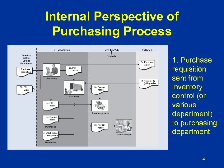 Internal Perspective of Purchasing Process 1. Purchase requisition sent from inventory control (or various