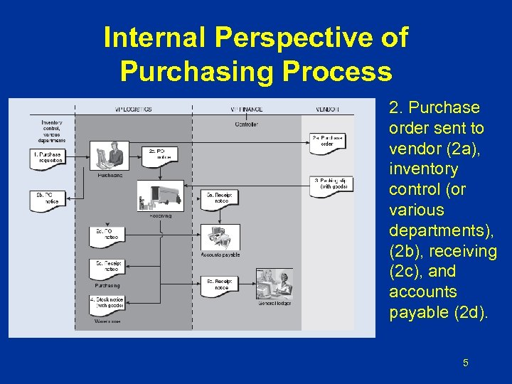 Internal Perspective of Purchasing Process 2. Purchase order sent to vendor (2 a), inventory