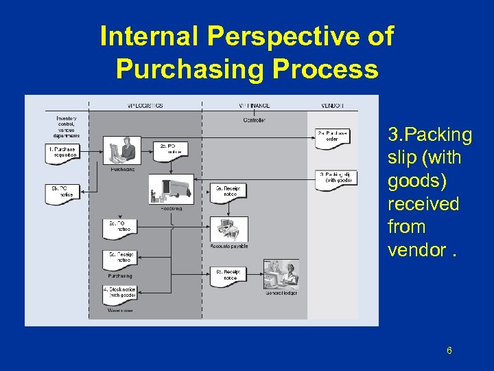 Internal Perspective of Purchasing Process 3. Packing slip (with goods) received from vendor. 6