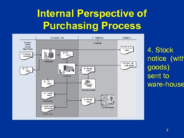 Internal Perspective of Purchasing Process 4. Stock notice (with goods) sent to ware-house 7