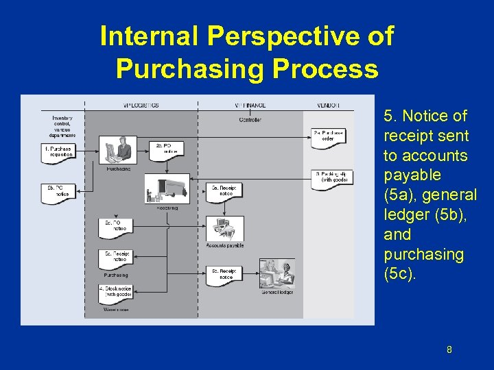 Internal Perspective of Purchasing Process 5. Notice of receipt sent to accounts payable (5