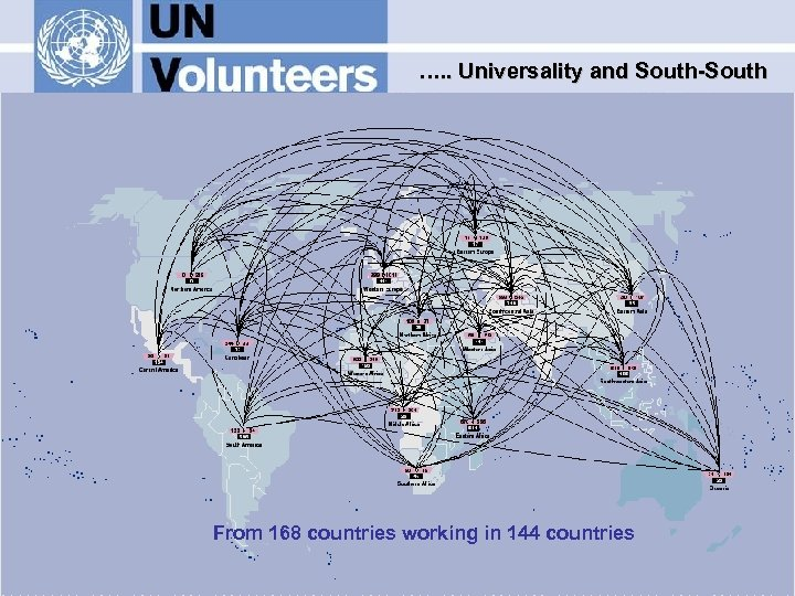 …. . Universality and South-South From 168 countries working in 144 countries