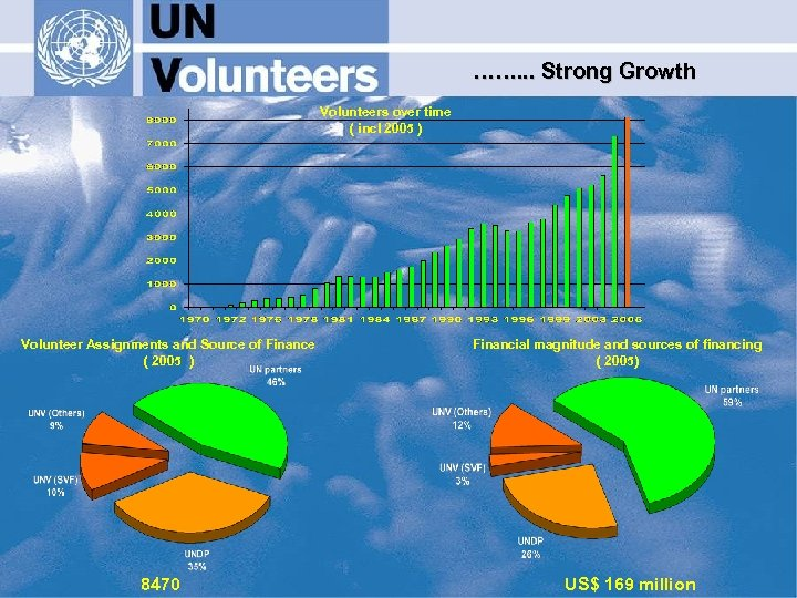 ……. . . Strong Growth Volunteers over time ( incl 2005 ) Volunteer Assignments