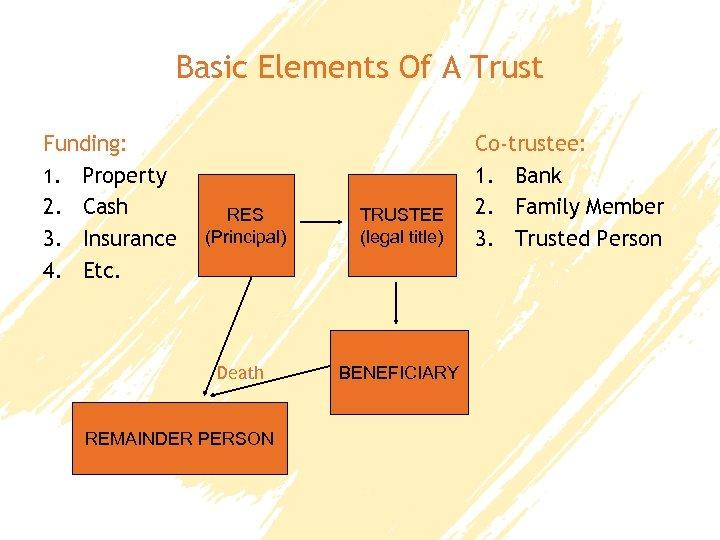 Basic Elements Of A Trust Funding: 1. Property 2. Cash 3. Insurance 4. Etc.