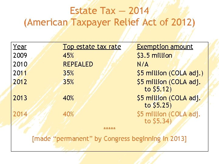 Estate Tax — 2014 (American Taxpayer Relief Act of 2012) Year 2009 2010 2011