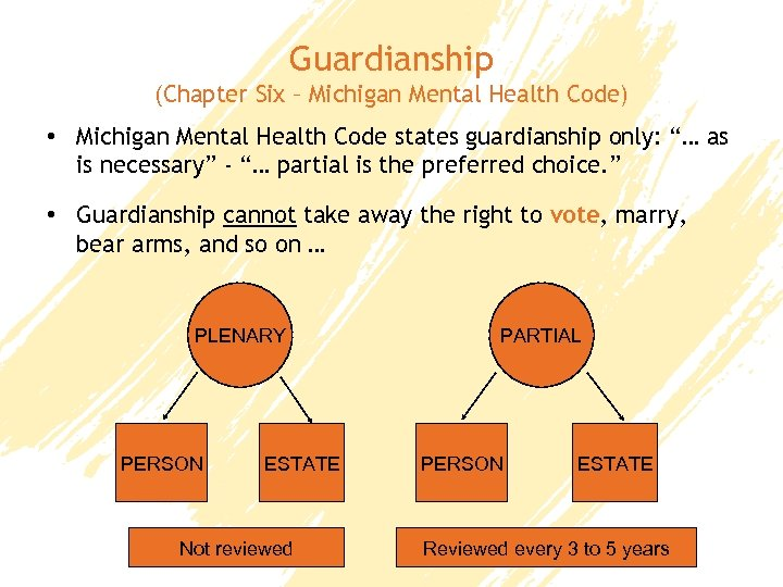 Guardianship (Chapter Six – Michigan Mental Health Code) • Michigan Mental Health Code states