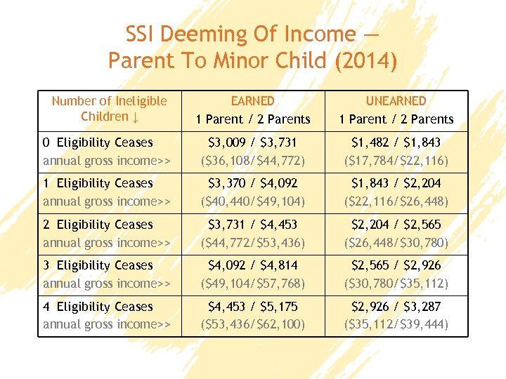 SSI Deeming Of Income — Parent To Minor Child (2014) Number of Ineligible Children