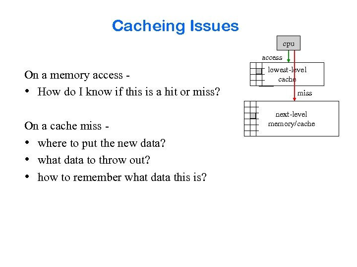 Cacheing Issues cpu access On a memory access • How do I know if