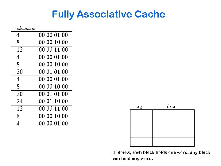 Fully Associative Cache addresses 4 8 12 4 8 20 24 12 8 4